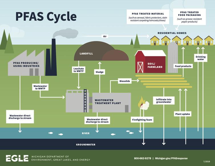 График, показывающий, как ПФАС перемещается из многих источников в почву и воду